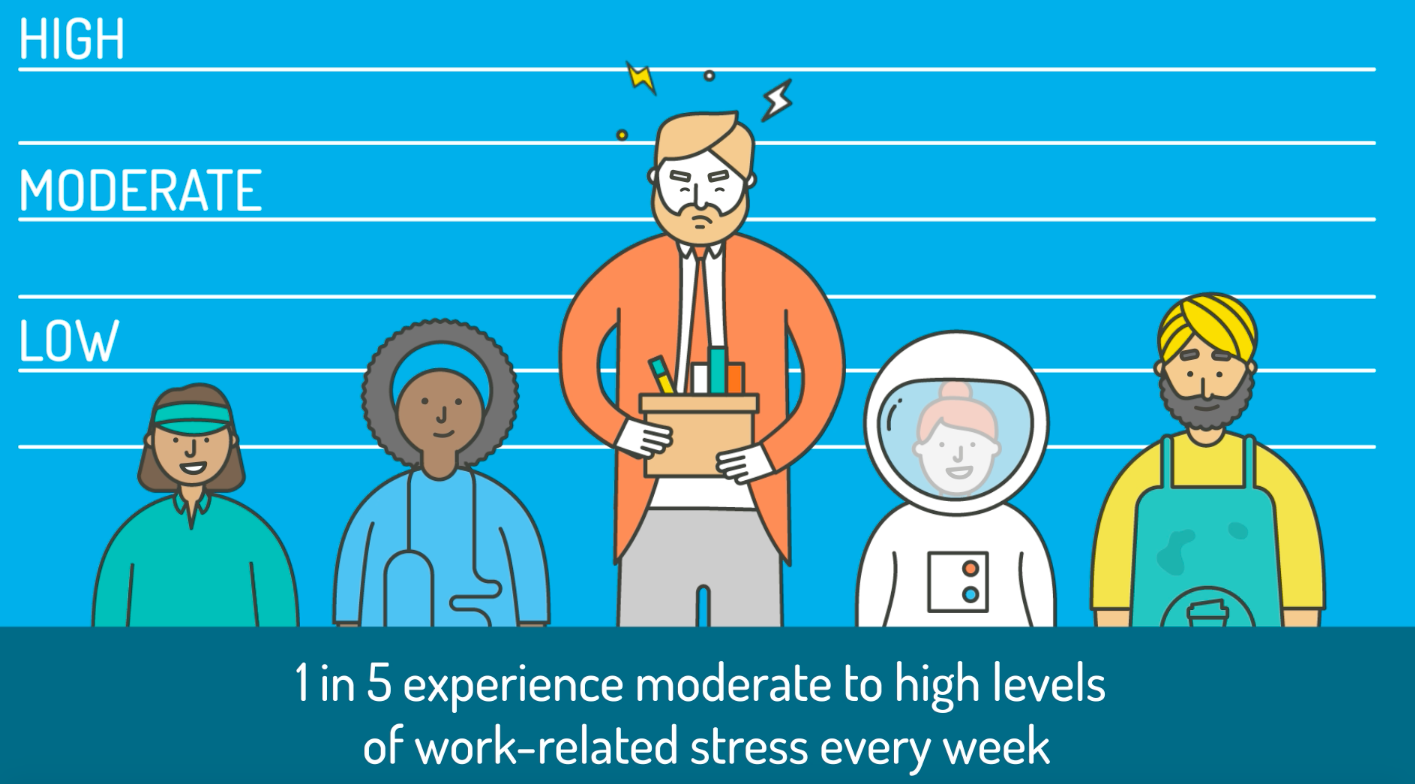 How does work-related stress impact your bottom line?