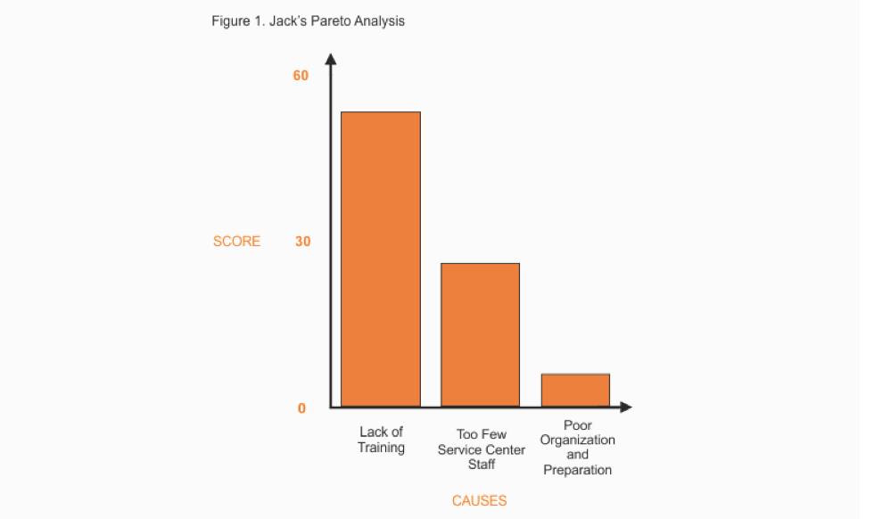 Root Cause Analysis Template Parto
