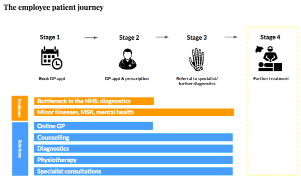 The employee patient journey.