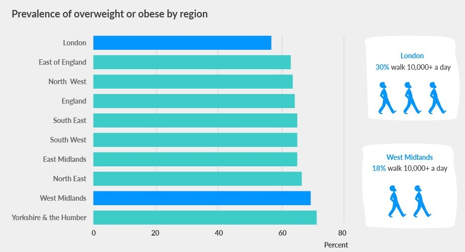 prevalence of overweight or obese by region
