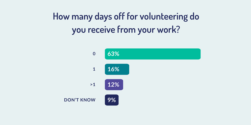 Days giving from work to volunteer