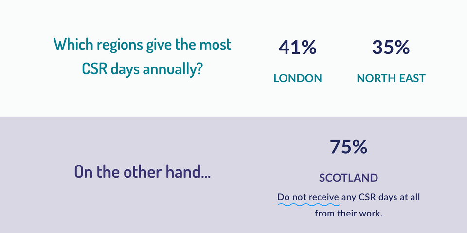 which regions give the most CSR days
