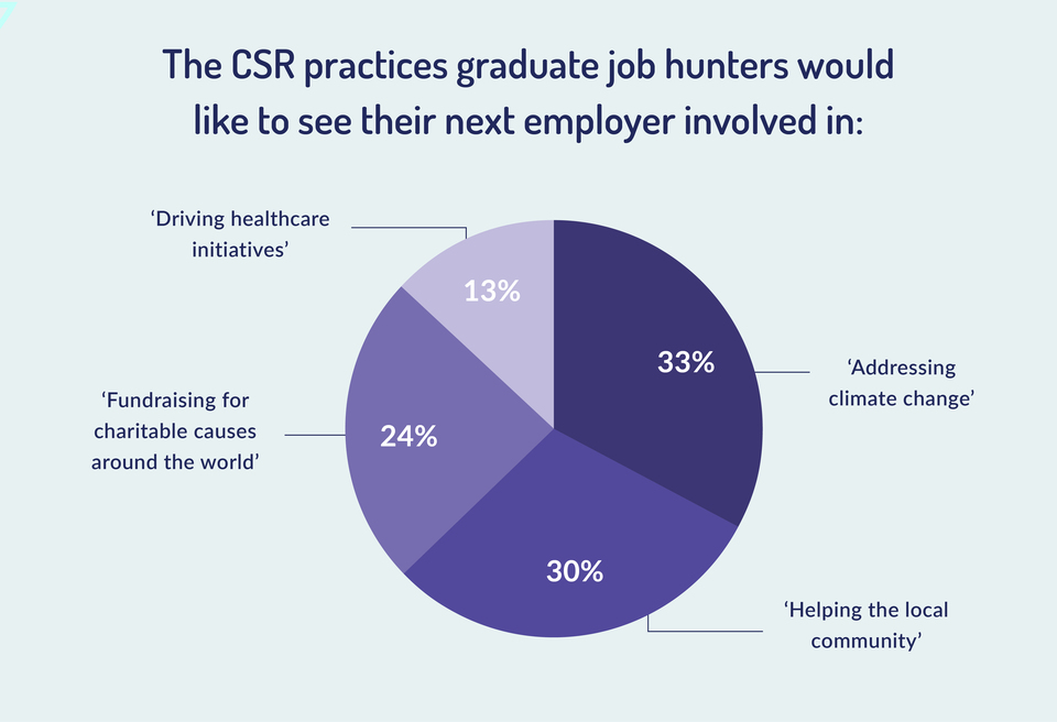 what graduate job hunters look for