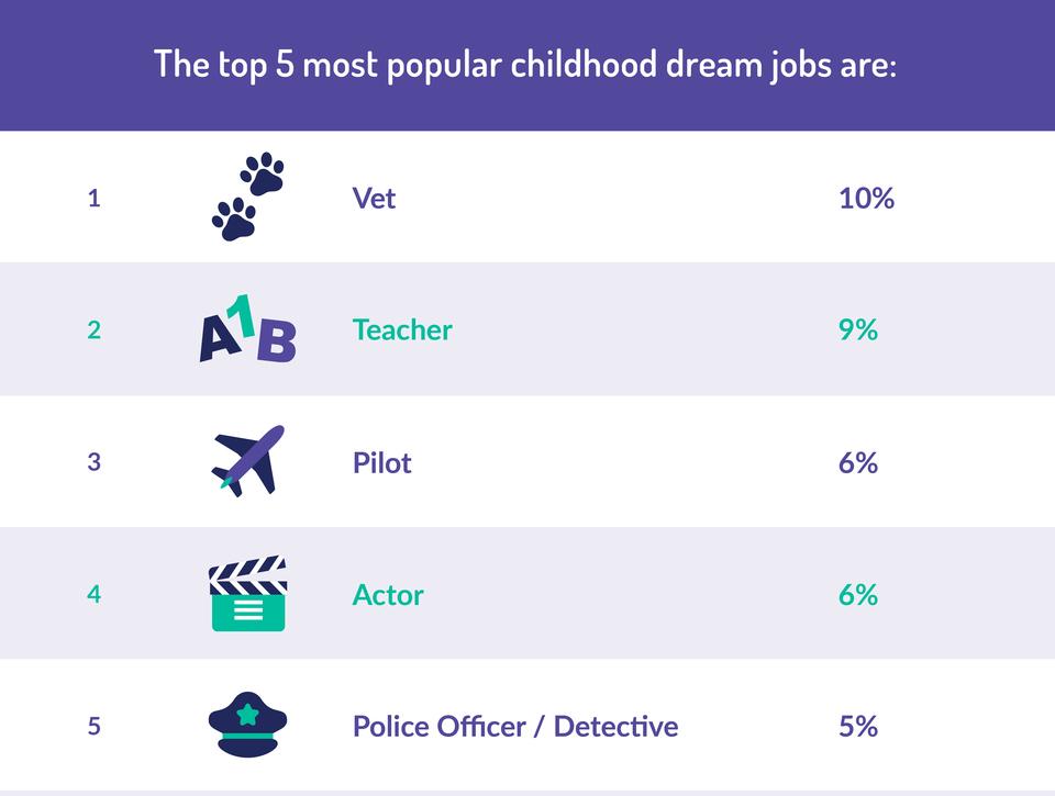most popular childhood dream jobs