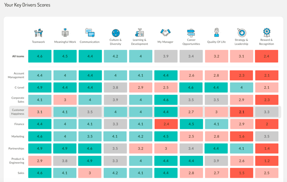 insights platform screen