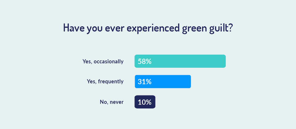 percentage of people who have experienced green guilt
