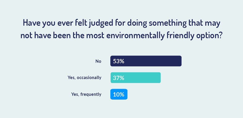 percentage of people who have felt judged for acting unsustainably