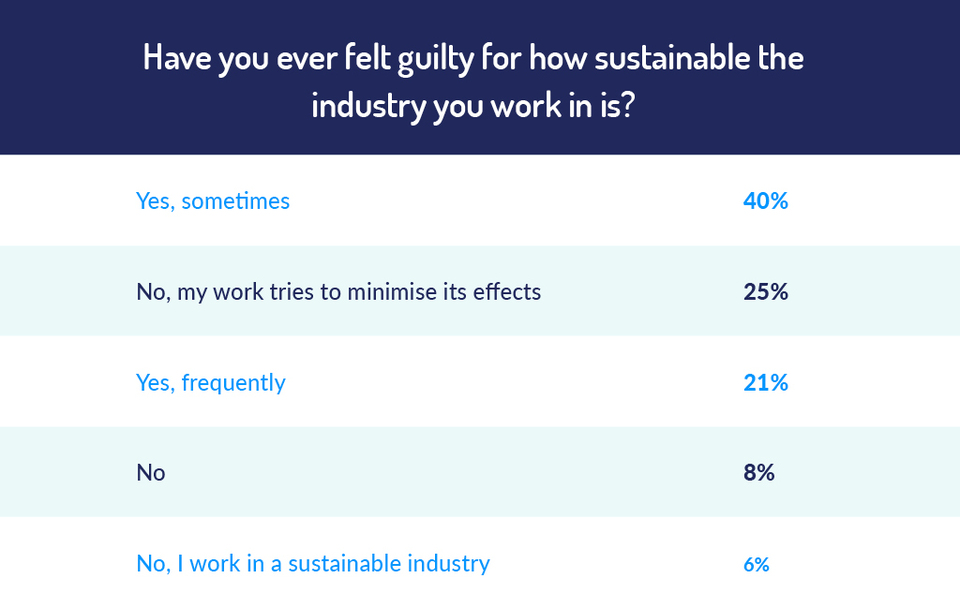 percentage of people who have felt guilty for how sustainable the industry they work in is