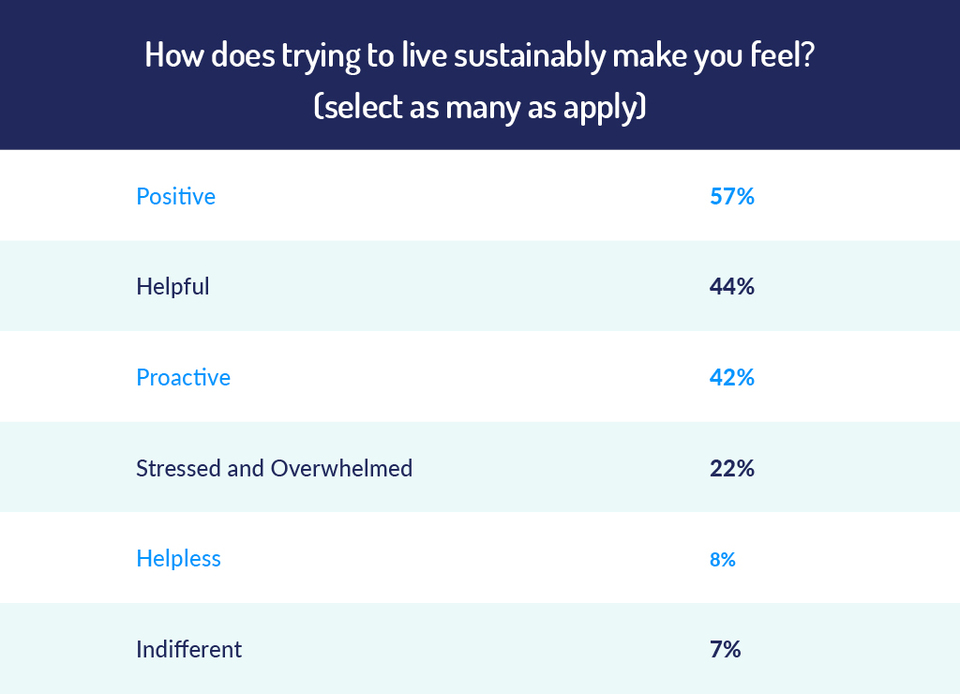 how living sustainably makes people feel