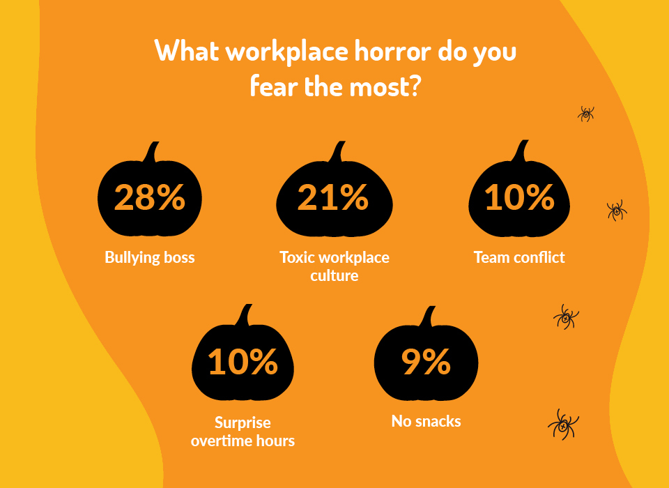what workplace horror do you fear the most