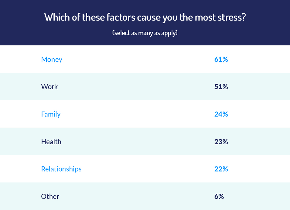 Biggest causes of stress in the UK