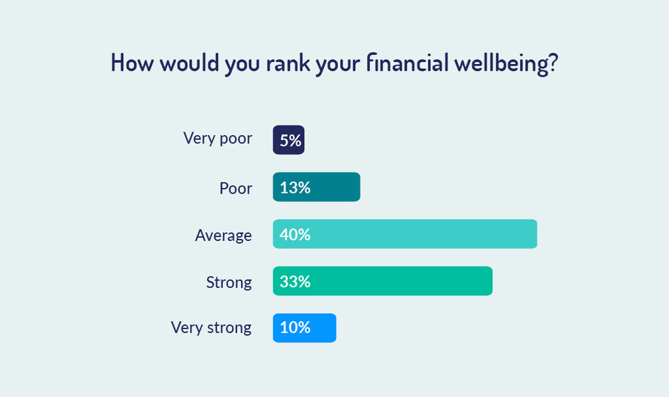 How would you rank your financial wellbeing