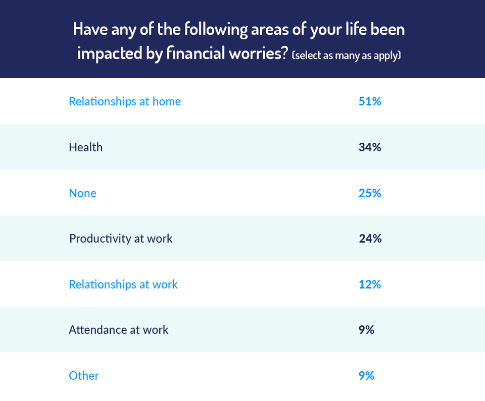 which areas of life have been affected by financial worries
