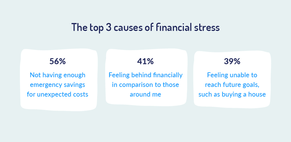 top 3 causes of financial stress