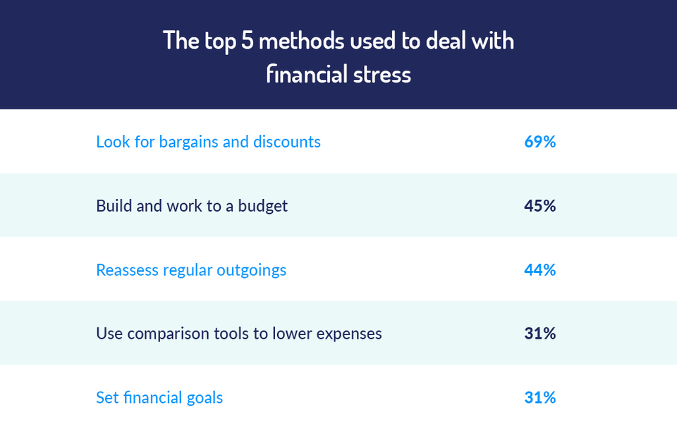 top methods to deal with financial stress