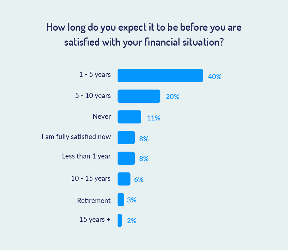 how long do you believe it will be before you are satisfied financially