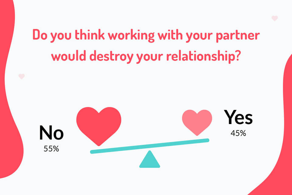 Working with your partner destroys relationship