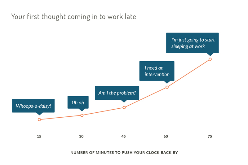 Lateness Graph