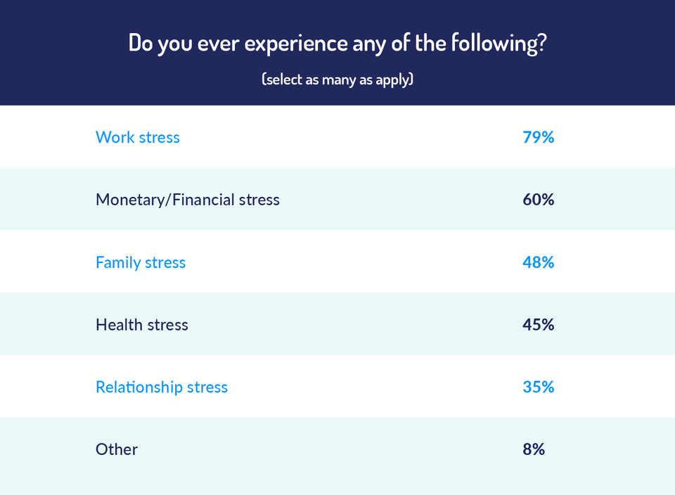 graph to show how often people experience different kinds of stress