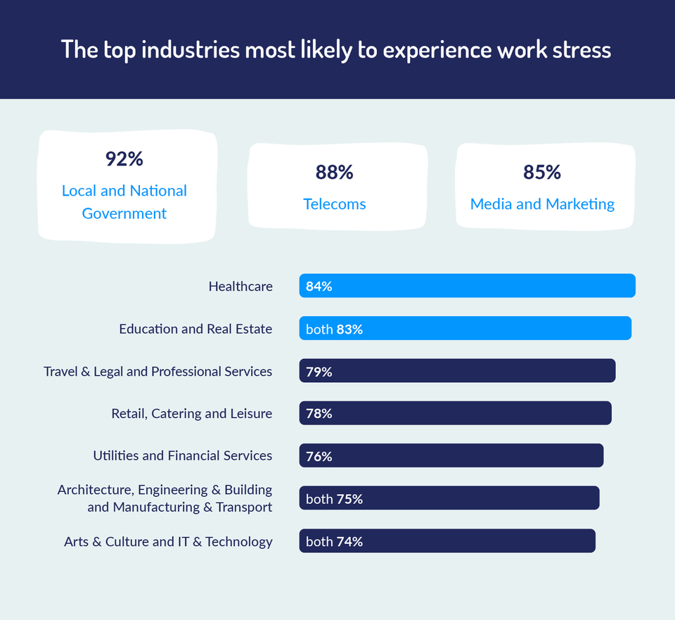 graph to show the industries most likely to experience work stress
