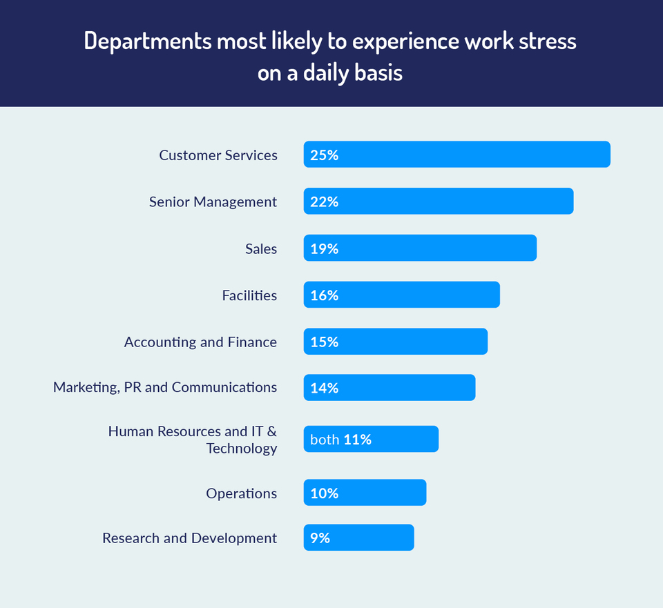 departments most likely to experience work stress