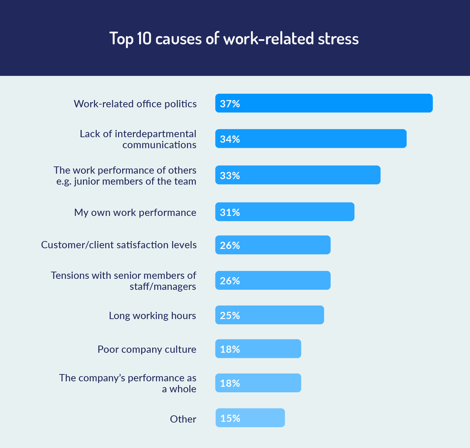 top 10 causes of work related stress