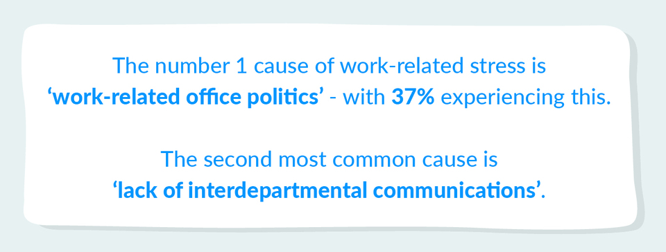 work related office politics is the number one cause of stress