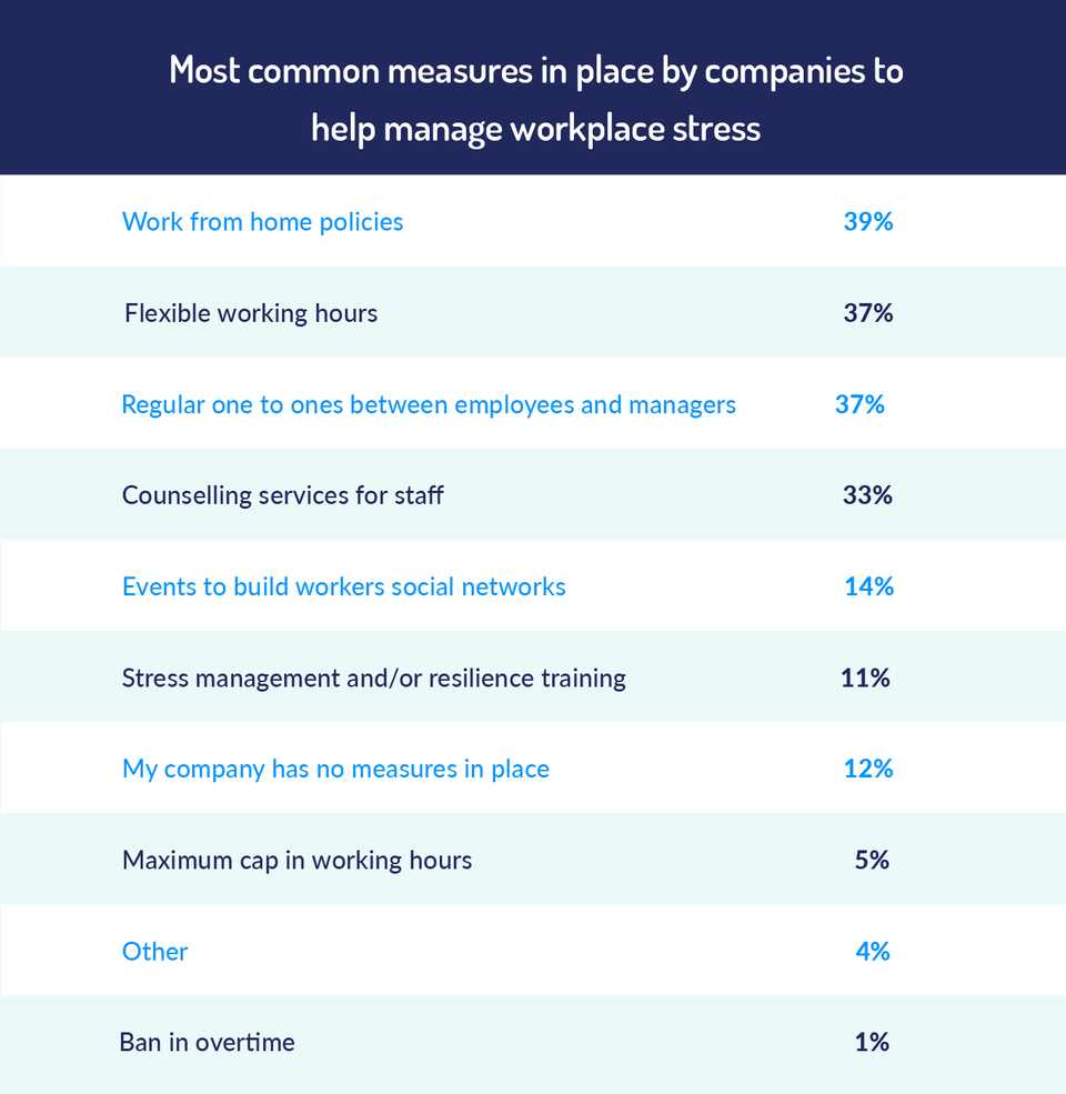 most common measures in place by companies to help manage workplace stress