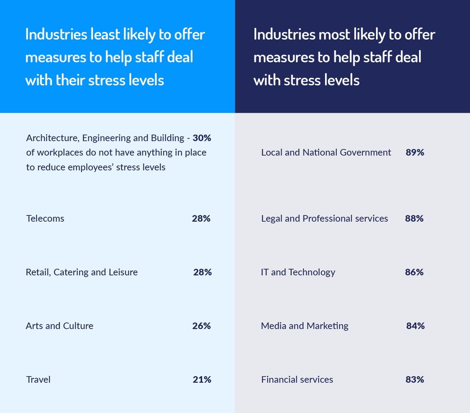 industries least and most likely to offer measures to help staff deal