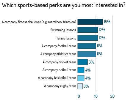 Most popular sports perks
