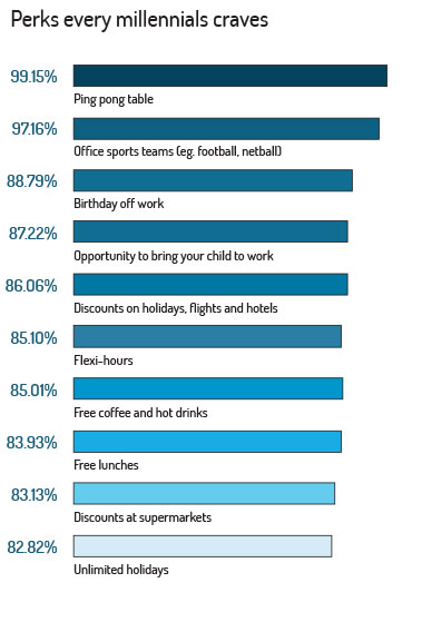 perks favoured by millennials